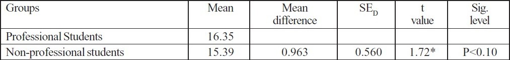 Table 1 :Mean, Mean difference, SED of the stress variable