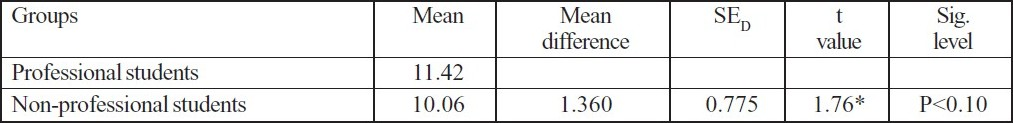 Table 2 :Mean difference, standard error of difference (SED) of the emotional adjustment of subjects.