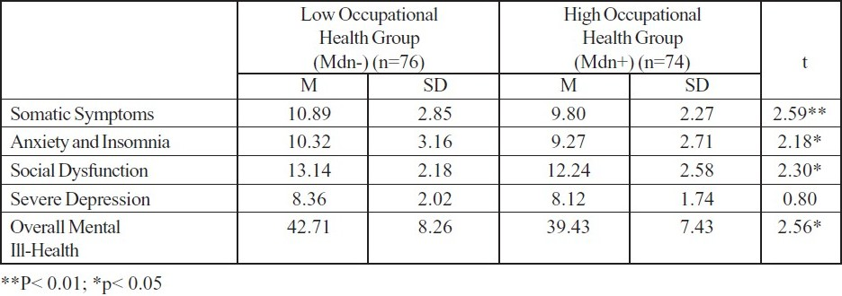 Table 1 :Comparison of Perceived Occupational Health of High and Low Scorers with Different Dimensions of Mental ill Health.