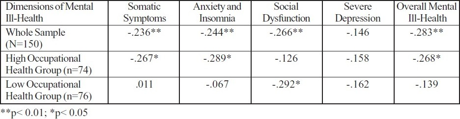 Table 2 :Correlation between Occupational Health and Mental Ill-Health for Whole Sample on High and Low