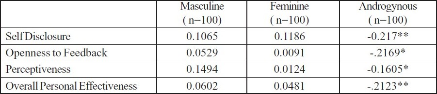 Table 3 :Correlation between various Sex-role orientations & Personal Effectiveness