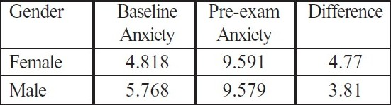 Table 3 :Relation of mean anxiety levels with Gender