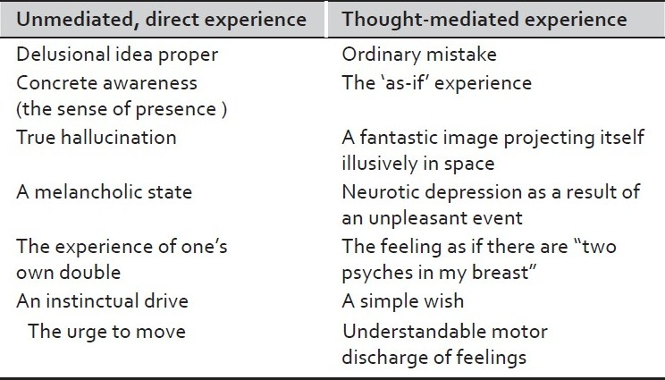 Table 1 :Jaspers' distinction between unmediated or direct and mediated or reflective phenomena