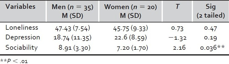 Table 1 :Means and standard deviations for gender differences for loneliness, depression and sociability