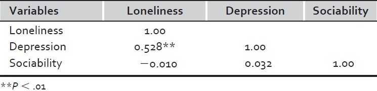 Table 2 :Correlations among loneliness, depression and sociability