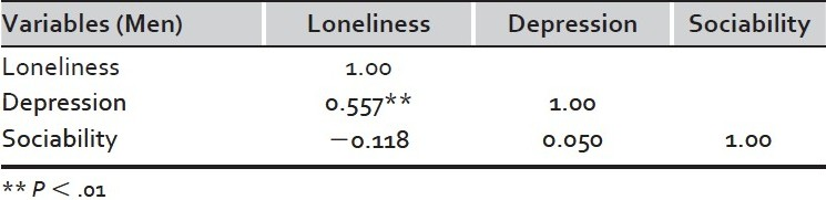 Table 3 :Correlations among loneliness, depression and sociability (men)
