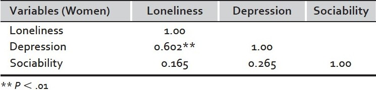 Table 4 :Correlations among loneliness, depression and sociability (women)