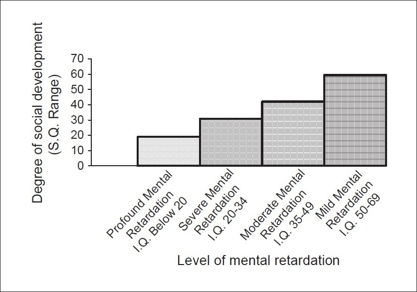 Figure 1 :Social development in relation to various levels of mental retardation