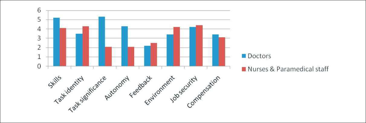 Figure 7: Work situation and satisfaction with the work of doctors/other staff (mean)