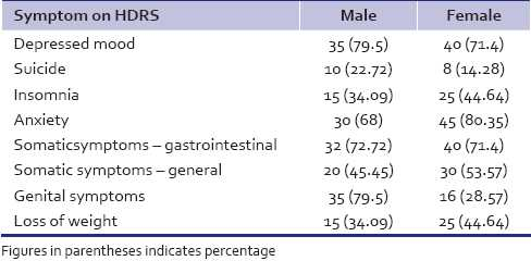 Table 3: Comparative distribution of positive rating on the symptom checklist of HDRS between males and females