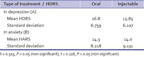 Table 6: Treatment method of diabetes and HDRS and HARS scores