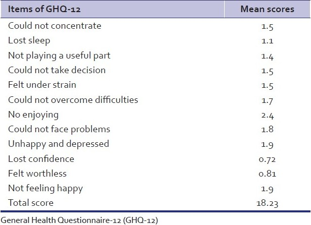 Table 2: Mean scores of the obtained score on GHQ-12 of prisoners
