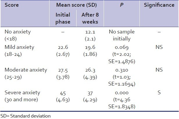 Table 2: Comparison of mean Hamilton Anxiety Scale scores (initial <i>vs.</i> after 8 weeks) in the study group (<i>n</i>=50)