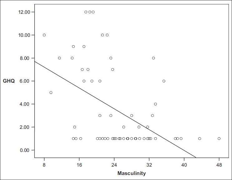 Figure 1: Graphical representation of the relationship between GHQ and masculinity scores