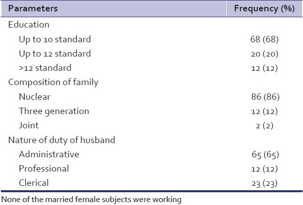 Table 1: Sociodemographic profile of the study participants