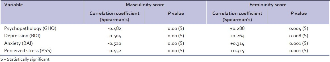 Table 6: Correlation of masculinity and femininity scores in family to various dependent variables