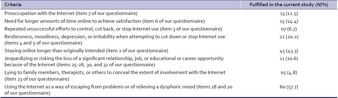 Table 2: Young's criteria for internet addiction
