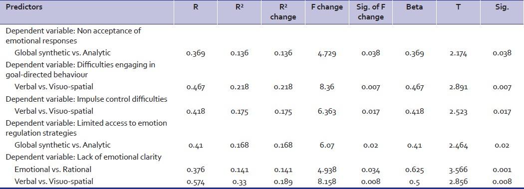Table 2: Results of stepwise multiple regression analysis using various dimensions of emotion regulation difficulties as criterion and dimensions of hemispheric preference as predictors