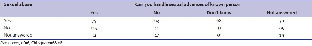 Table 6: Ability to handle sexual advances among those sexually abused