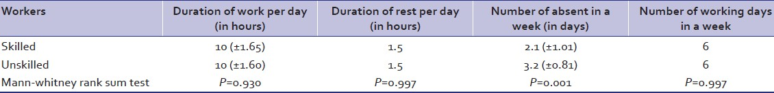 Table 2: Mean duration of work and rest per day with average number of working days in a week