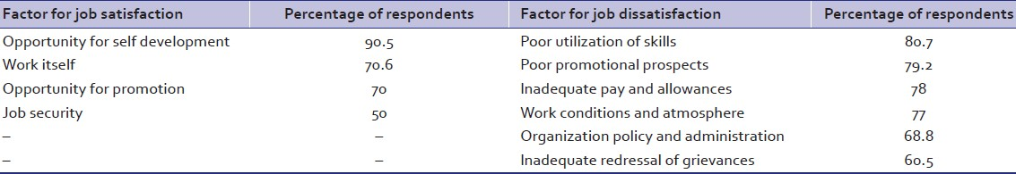 Table: 4: Factors mentioned by academician-clinicians as contributing toward job satisfaction and job