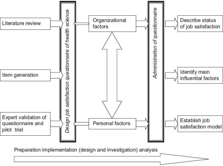 Figure 1: Research framework of job satisfaction among health science faculty