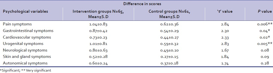 Table 3: Comparison of differences in pre- and post-treatment values of psychological variables in intervention and control groups