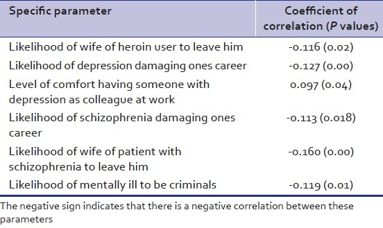 Table 5: Items showing significant correlation with the level of medical education/ training