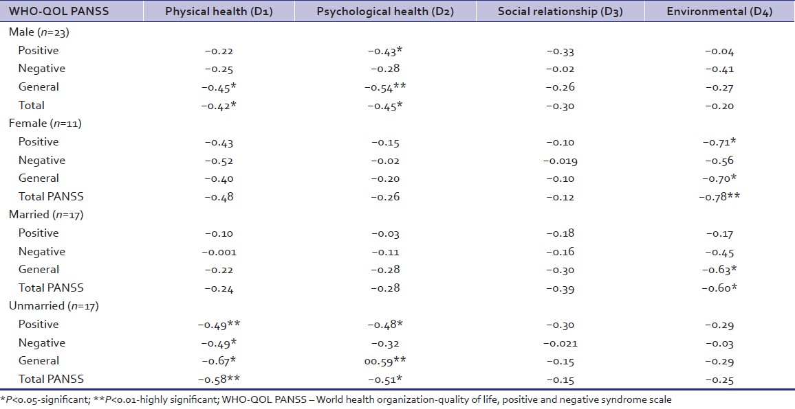 Table 2: Association of psychopathology with quality of life disaggregated by gender and marital status