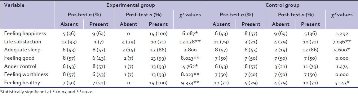 Table 2: The comparison of post graduate institute‑general well‑being measure scores, which showed significant difference between pre‑ and post‑test for experimental and control group
