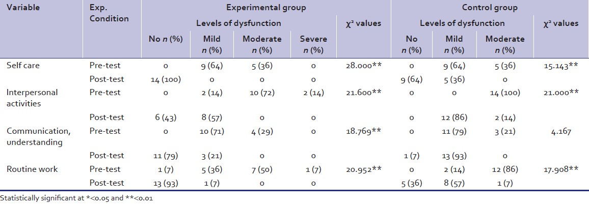 Table 4: The comparison of scores between pre‑ and post‑test in Indian disability evaluation and assessment scale for the experimental and control group