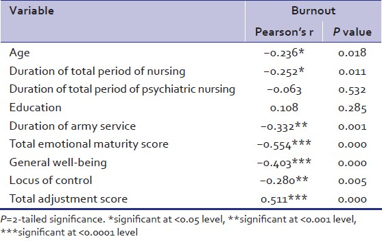 nurse burnout essay What do you guys think of my essay please comment it would be greatly appreciated thanks ----- when we look up the word nurse in the dictionary, we will read.