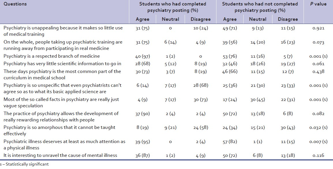 Table 1: Attitude to psychiatry and mental illness (attitude to psychiatry 30)