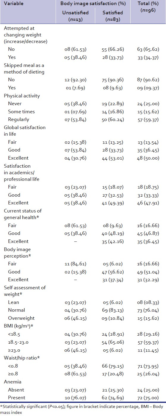 Table 2: Body image satisfaction according to selected variables