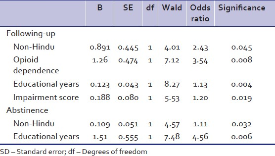 Table 1: Simple binary logistic regression analysis showing predictors of following‑up and abstinence