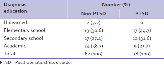 Table 1: Education status in posttraumatic stress disorder and non‑PTSD participants
