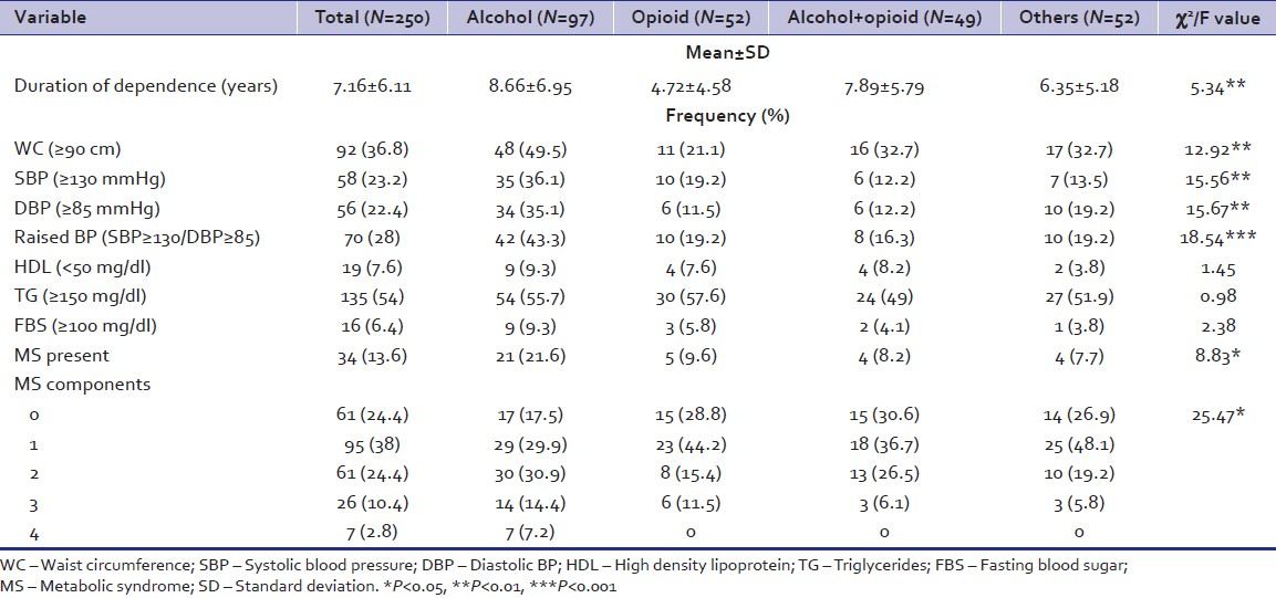 Table 2: Clinical profile of total sample and substance dependent groups