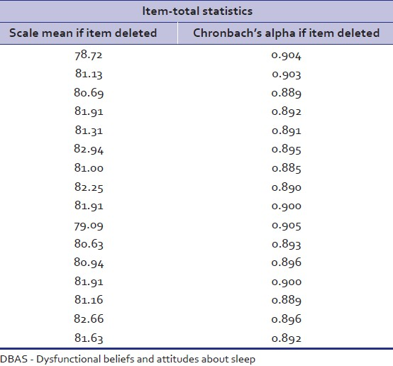 Table 2: Reliability statistics of the translated version of DBAS-16