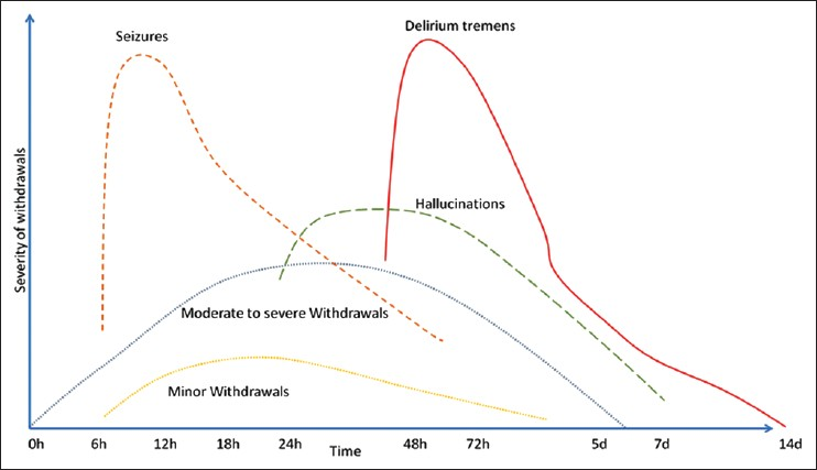 Figure 2: Graph depicting the time course of alcohol withdrawal symptoms (based on clinical information gathered in Table 2; adaptation from Haber <i>et al</i>.<sup>[7]</sup>)
