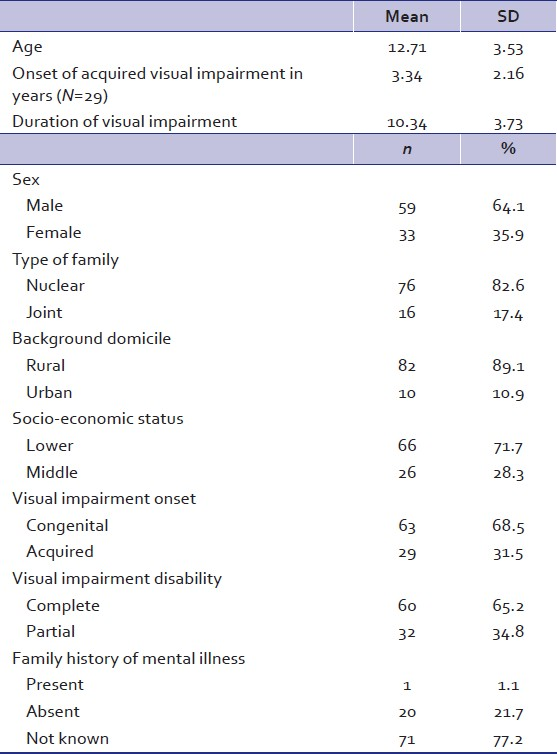 Table 1: Socio‑demographic and clinical characteristics