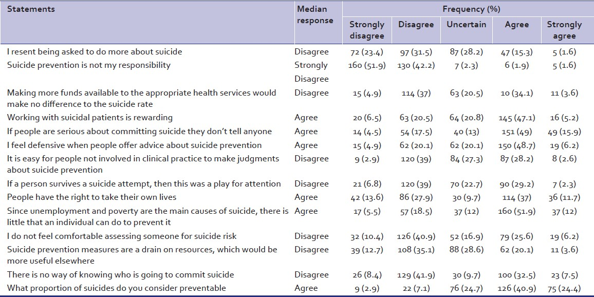 Table 2: Findings of attitudes to suicide prevention