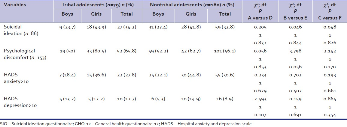 Table 2: Racial differences in suicidal ideation (SIQ total score: >41), psychological discomfort (GHQ‑12 total score: ≥3), and levels of anxiety (HADS‑anxiety subscale score: >10) and depression (HADS‑depression subscale score: >10) in all school going adolescents