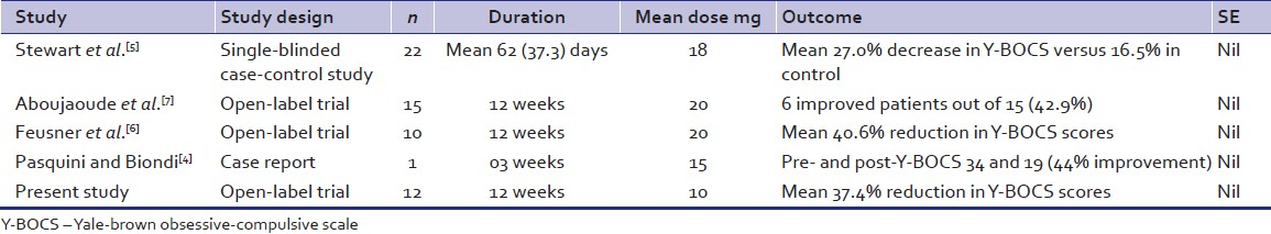 Table 3: Comparison with earlier studies using memantine as augmenting agent in treatment‑resistant obsessive‑compulsive disorder patients