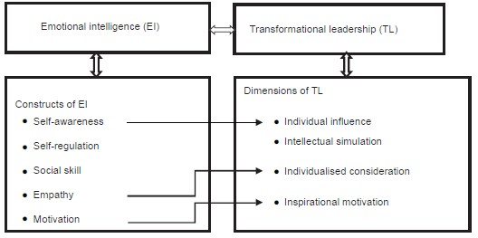 Industrial psychiatry journal table of contents establishing linkages between emotional intelligence and transformational leadership fandeluxe Gallery