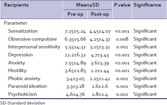 Table 3: Change in mental health status as per SCL-90-R scale in 9 dimensions in recipients before and after transplantation