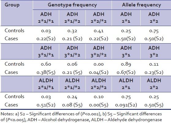 Table 2: Genotype frequency and allelic frequencies in cases (<i>N</i>=100) and controls (<i>N</i>=100)