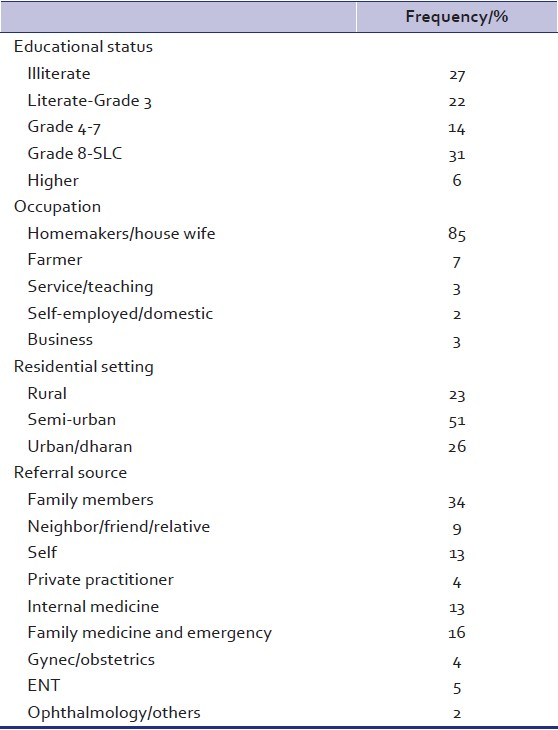 Table 2: Socio-demographic profiles of psychiatric help seeking wives of Nepalese men working abroad-II: Education, occupation, residential setting, and referral source