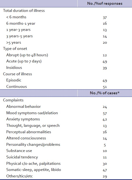 Table 3: Clinical profiles of psychiatric help seeking wives of Nepalese men working abroad-III: Duration, onset, course of illness, and presenting complaints*
