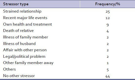Table 4: Types of stressors reported by the female patients*