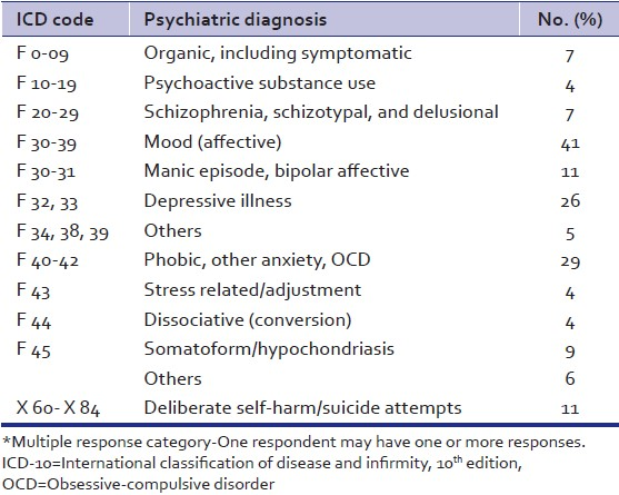 Table 6: ICD-10 psychiatric diagnosis among psychiatric help seeking wives of Nepalese men working abroad*